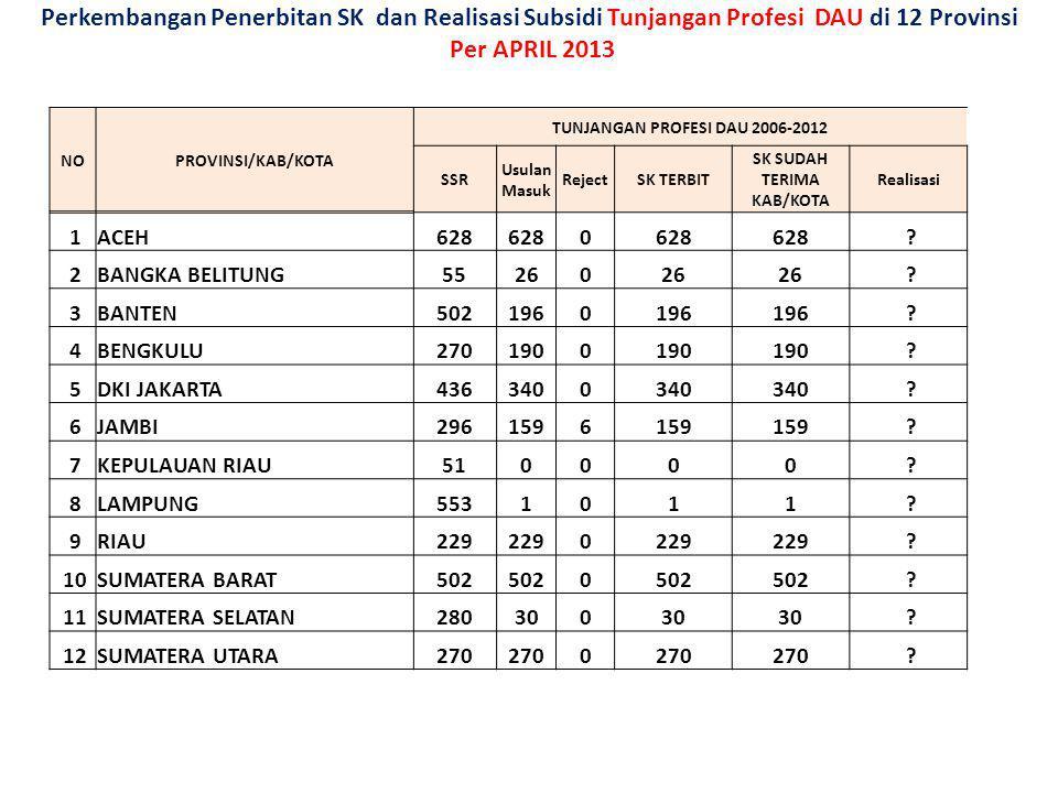 Perkembangan Penerbitan SK dan Realisasi Subsidi Tunjangan Profesi DAU di 12 Provinsi Per APRIL 2013 NOPROVINSI/KAB/KOTA TUNJANGAN PROFESI DAU 2006-20