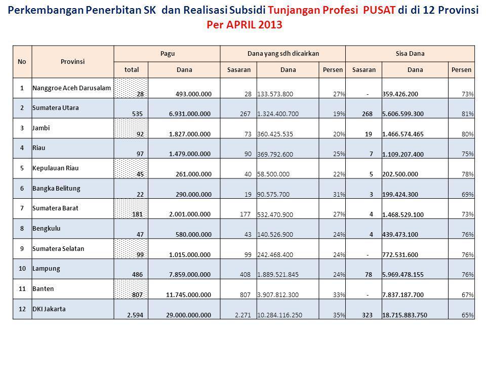 Perkembangan Penerbitan SK dan Realisasi Subsidi Tunjangan Profesi PUSAT di di 12 Provinsi Per APRIL 2013 NoProvinsi Pagu Dana yang sdh dicairkan Sisa