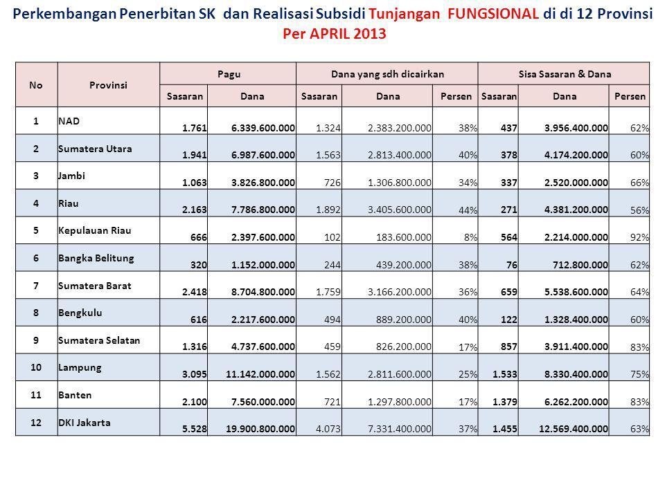 Perkembangan Penerbitan SK dan Realisasi Subsidi Tunjangan FUNGSIONAL di di 12 Provinsi Per APRIL 2013 NoProvinsi Pagu Dana yang sdh dicairkan Sisa Sa