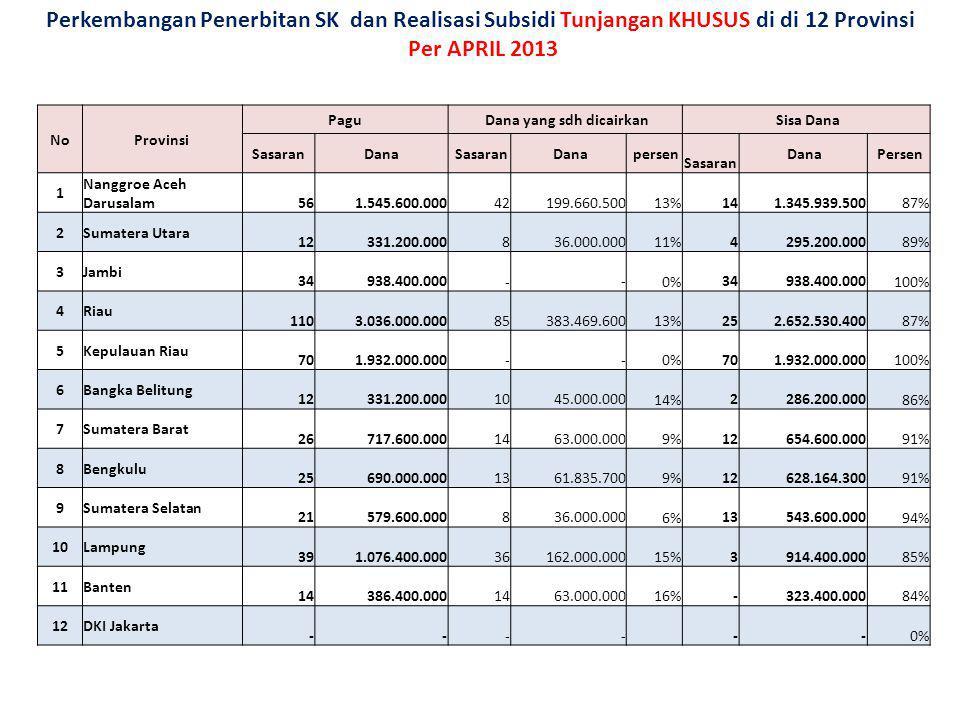 Perkembangan Penerbitan SK dan Realisasi Subsidi Tunjangan KHUSUS di di 12 Provinsi Per APRIL 2013 NoProvinsi Pagu Dana yang sdh dicairkan Sisa Dana S