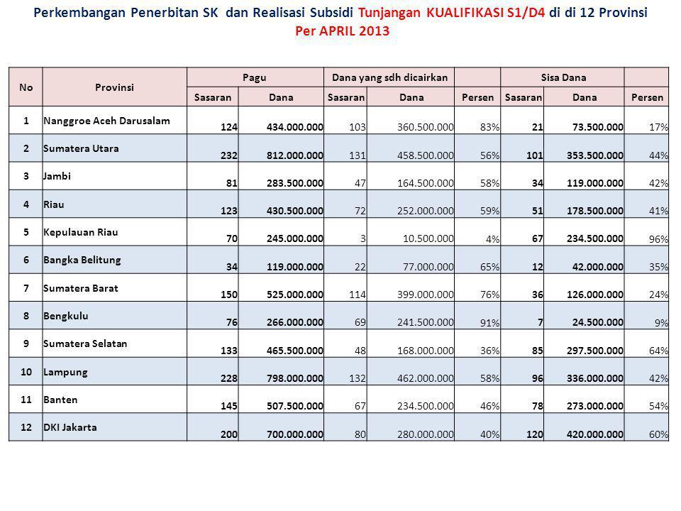 Perkembangan Penerbitan SK dan Realisasi Subsidi Tunjangan KUALIFIKASI S1/D4 di di 12 Provinsi Per APRIL 2013 NoProvinsi Pagu Dana yang sdh dicairkan