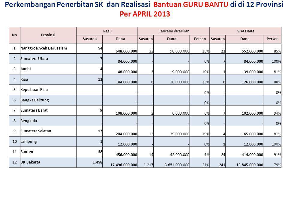 Perkembangan Penerbitan SK dan Realisasi Bantuan GURU BANTU di di 12 Provinsi Per APRIL 2013 NoProvinsi Pagu Rencana dicairkan Sisa Dana Sasaran Dana