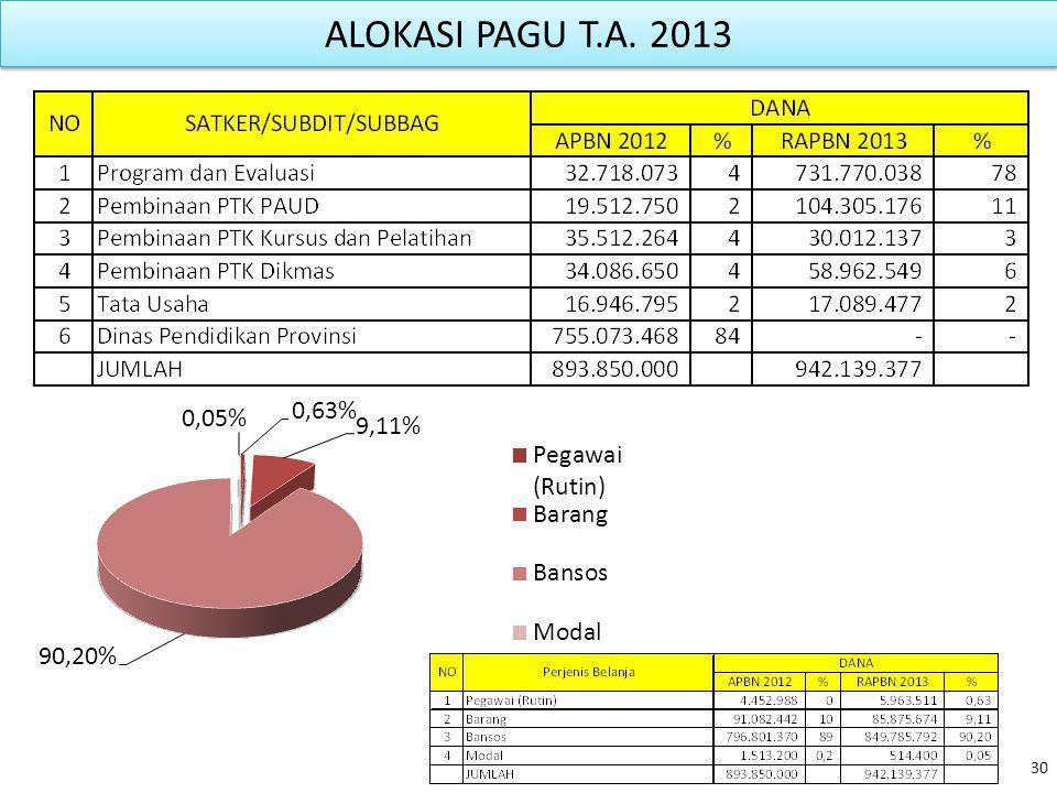 ALOKASI PAGU T.A. 2013 30