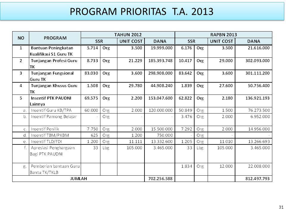PROGRAM PRIORITAS T.A. 2013 31