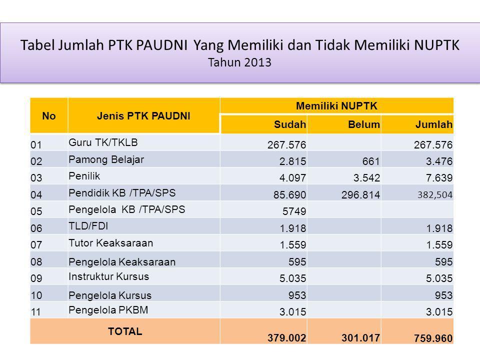 Tabel Jumlah PTK PAUDNI Yang Memiliki dan Tidak Memiliki NUPTK Tahun 2013 NoJenis PTK PAUDNI Memiliki NUPTK SudahBelumJumlah 01 Guru TK/TKLB 267.576 0