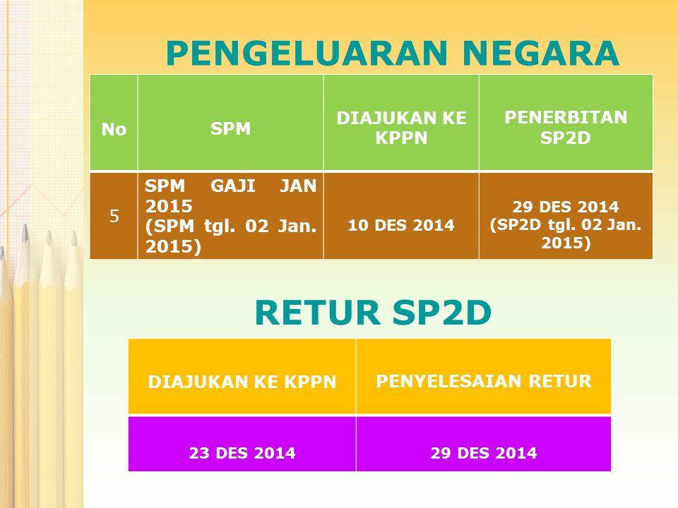 PENGELUARAN NEGARA Pembayaran honorarium dan vakasi bulan Desember TA 2014 dapat dibayarkan melalui mekanisme SPM-LS dengan melampirkan SPTJM sepanjang tidak melampaui pagu anggaran yang tersedia dalam DIPA.