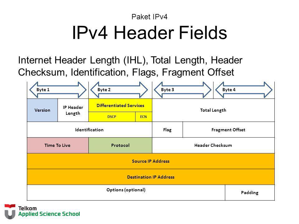 Paket IPv4 IPv4 Header Fields Internet Header Length (IHL), Total Length, Header Checksum, Identification, Flags, Fragment Offset Version IP Header Le