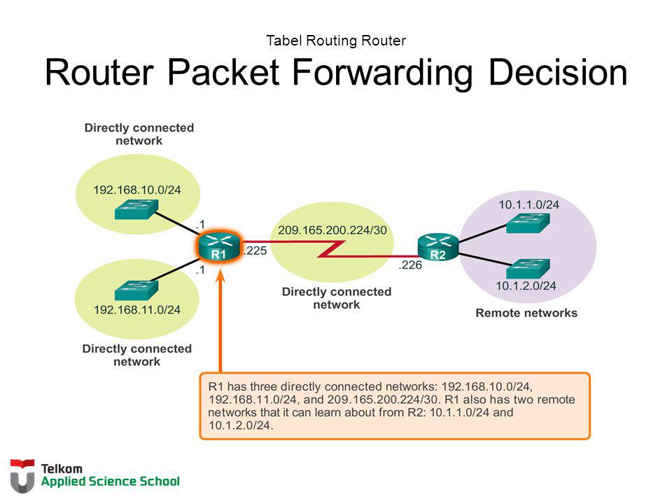Tabel Routing Router Router Packet Forwarding Decision