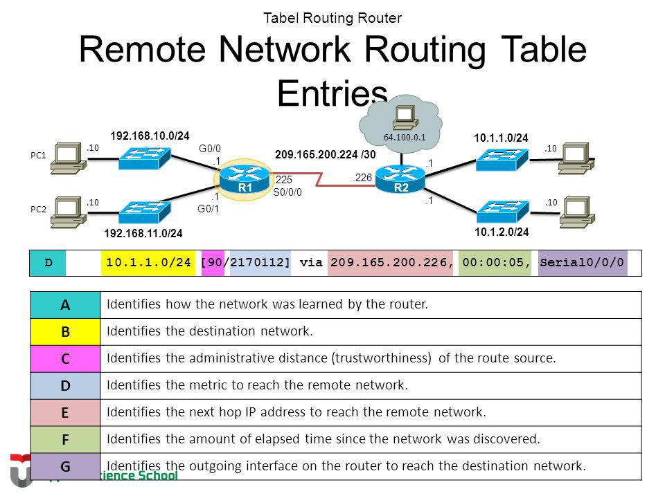 Tabel Routing Router Remote Network Routing Table Entries D 10.1.1.0/24 [90/2170112] via 209.165.200.226, 00:00:05, Serial0/0/0 A Identifies how the n