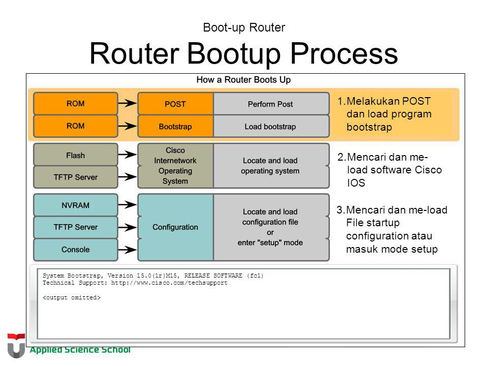 Boot-up Router Router Bootup Process System Bootstrap, Version 15.0(1r)M15, RELEASE SOFTWARE (fc1) Technical Support: http://www.cisco.com/techsupport