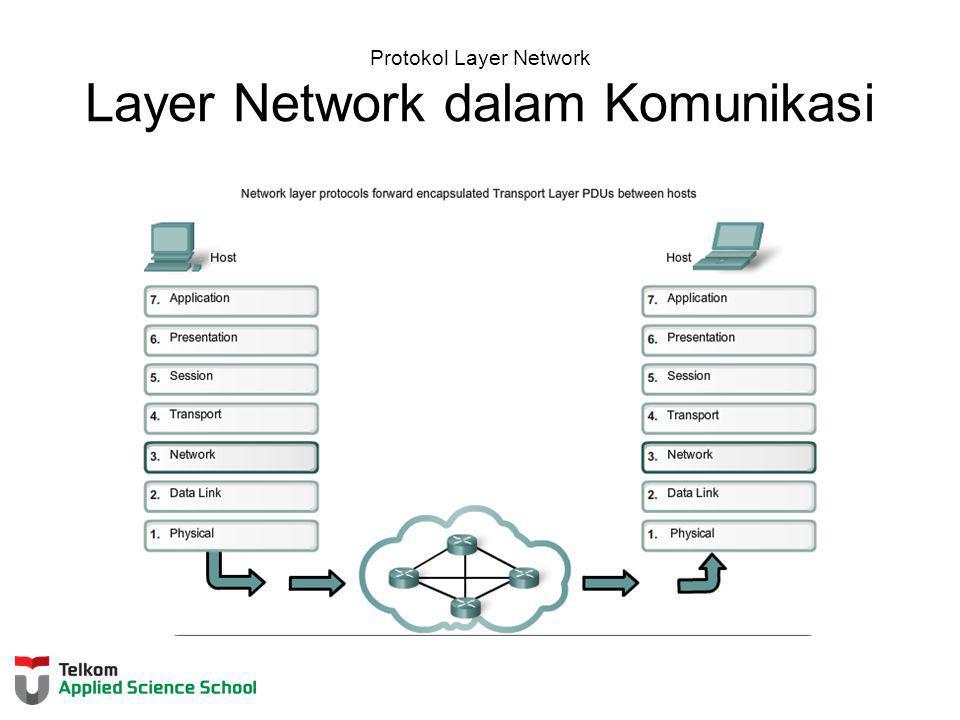 Layer Network dalam Komunikasi Layer Network End to End Transport processes Addressing end devices Encapsulation Routing De-encapsulating