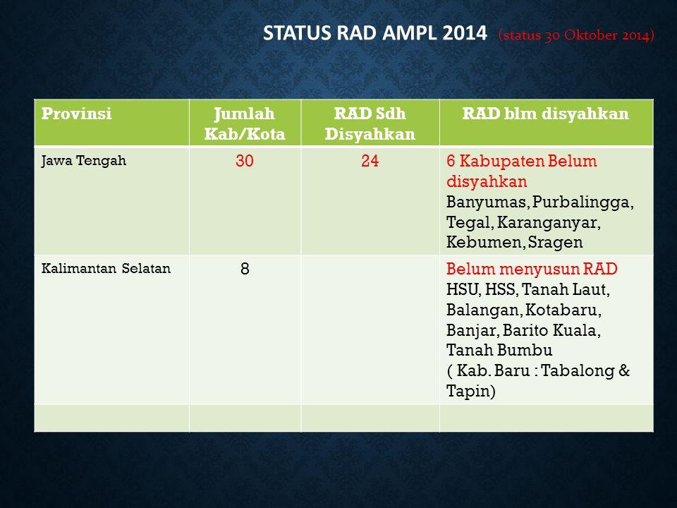 ProvinsiJumlah Kab/Kota RAD Sdh Disyahkan RAD blm disyahkan Jawa Tengah 30246 Kabupaten Belum disyahkan Banyumas, Purbalingga, Tegal, Karanganyar, Keb