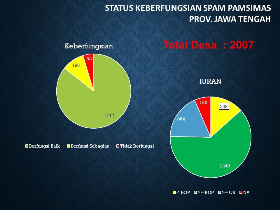 Total Desa : 2007 STATUS KEBERFUNGSIAN SPAM PAMSIMAS PROV. JAWA TENGAH