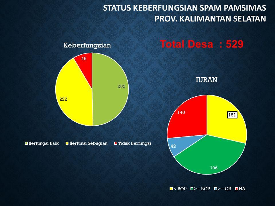 Total Desa : 529 STATUS KEBERFUNGSIAN SPAM PAMSIMAS PROV. KALIMANTAN SELATAN