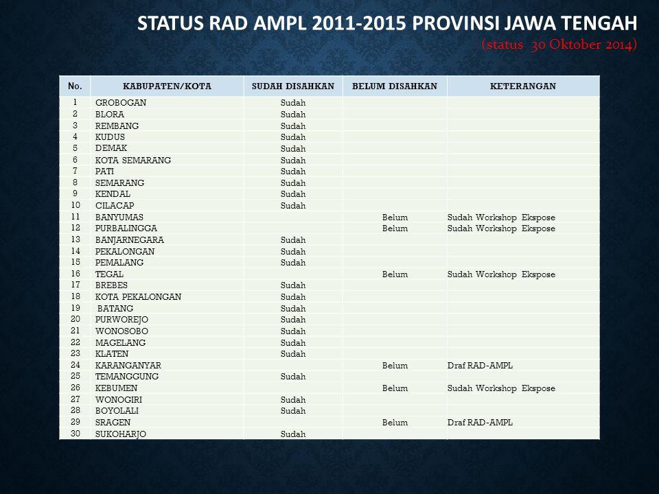 STATUS RAD AMPL 2011-2015 PROVINSI JAWA TENGAH (status 30 Oktober 2014) No. KABUPATEN/KOTASUDAH DISAHKANBELUM DISAHKANKETERANGAN 1 GROBOGANSudah 2 BLO
