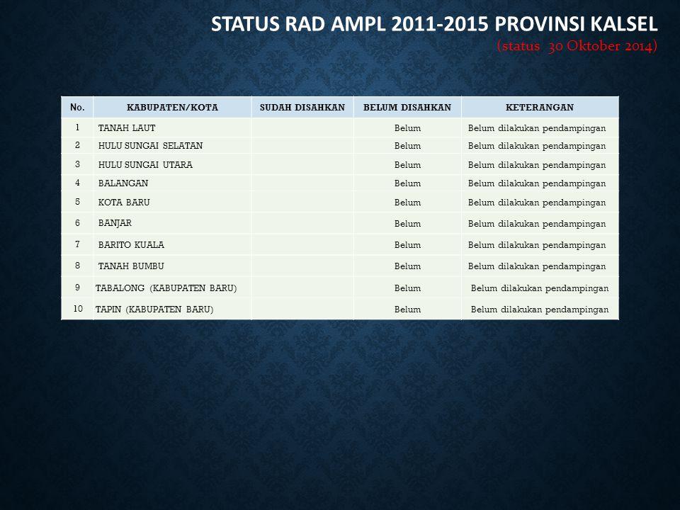 STATUS RAD AMPL 2011-2015 PROVINSI KALSEL (status 30 Oktober 2014) No. KABUPATEN/KOTASUDAH DISAHKANBELUM DISAHKANKETERANGAN 1 TANAH LAUTBelumBelum dil