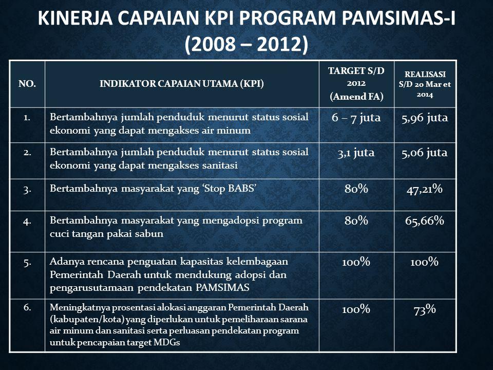 KINERJA CAPAIAN KPI PROGRAM PAMSIMAS-I (2008 – 2012) NO.INDIKATOR CAPAIAN UTAMA (KPI) TARGET S/D 2012 (Amend FA) REALISASI S/D 20 Mar et 2014 1.Bertam