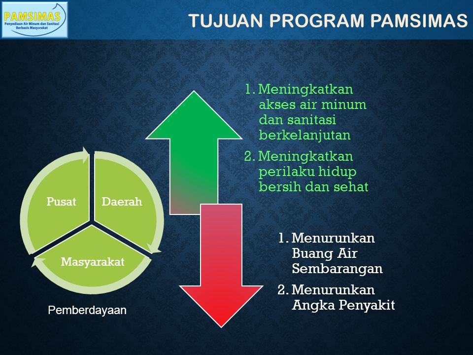 KOMPONEN PROGRAM PAMSIMAS 5 Komponen Program PAMSIMAS 1.
