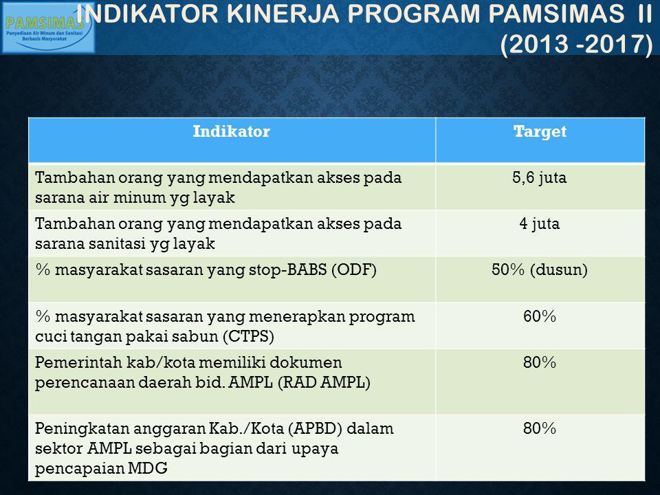 IndikatorTarget Tambahan orang yang mendapatkan akses pada sarana air minum yg layak 5,6 juta Tambahan orang yang mendapatkan akses pada sarana sanita