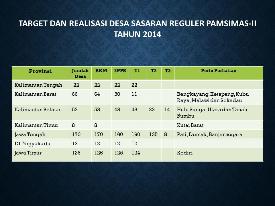 TARGET DAN REALISASI DESA SASARAN REGULER PAMSIMAS-II TAHUN 2014 Provinsi Jumlah Desa RKMSPPBT1T2T3Perlu Perhatian Kalimantan Tengah 22 Kalimantan Bar