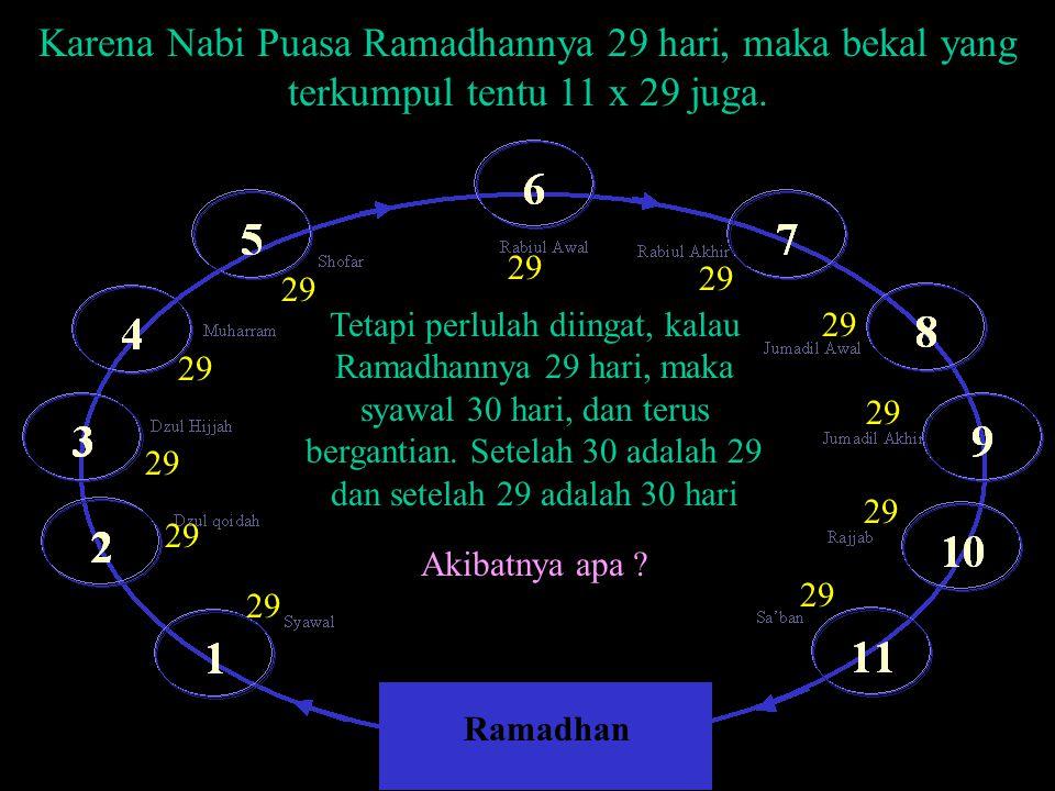 Karena Nabi Puasa Ramadhannya 29 hari, maka bekal yang terkumpul tentu 11 x 29 juga. Ramadhan 29 Tetapi perlulah diingat, kalau Ramadhannya 29 hari, m