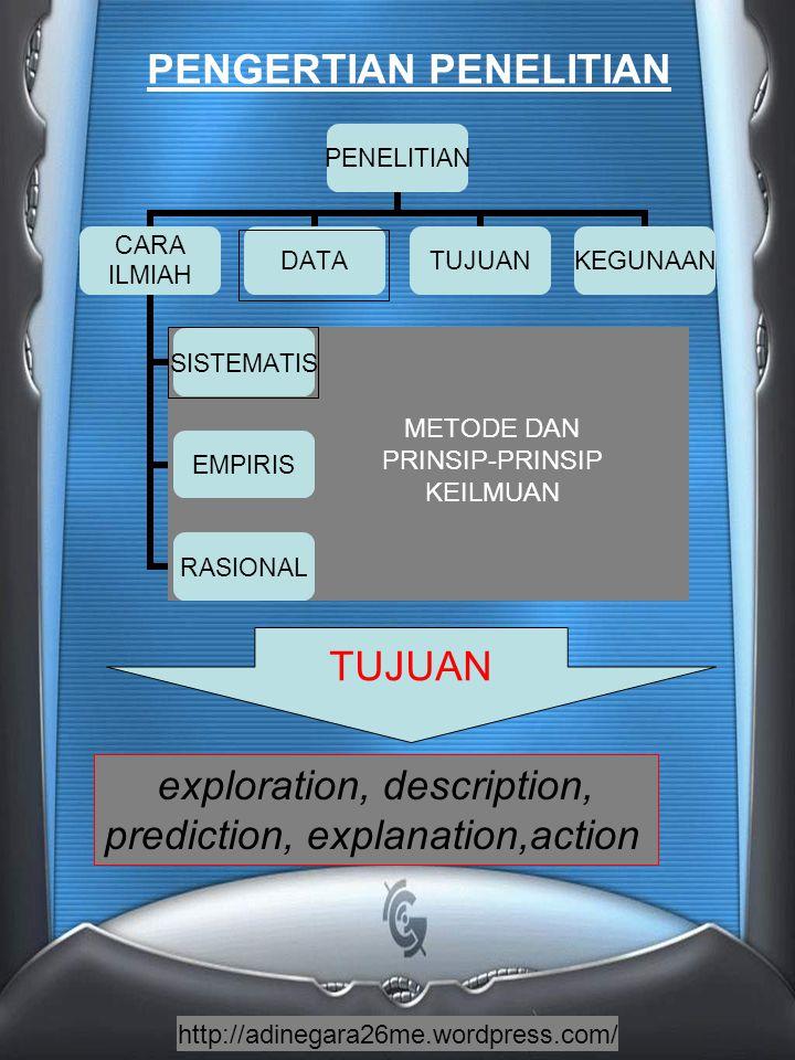 http://adinegara26me.wordpress.com/ DATA KUALITATIF KUANITIATI F DISKRIT/ NOMINAL KONTINUM ORDINAL INTERVAL RATIO MACAM DATA