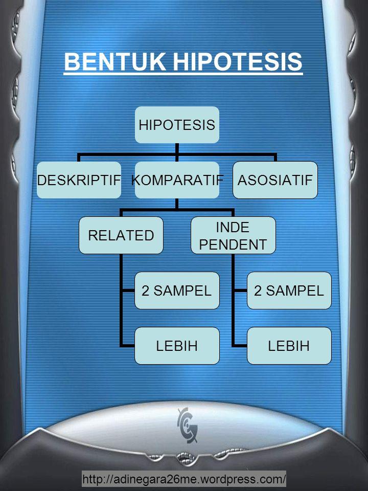 http://adinegara26me.wordpress.com/ HIPOTESIS DESKRIPTIFKOMPARATIF RELATED 2 SAMPEL LEBIH INDE PENDENT 2 SAMPEL LEBIH ASOSIATIF BENTUK HIPOTESIS