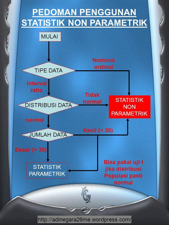 http://adinegara26me.wordpress.com/ PEDOMAN PENGGUNAN STATISTIK NON PARAMETRIK MULAI STATISTIK PARAMETRIK TIPE DATA DISTRIBUSI DATA JUMLAH DATA STATISTIK NON PARAMETRIK Interval ratio Nominal ordinal Tidak normal Kecil (< 30) normal Besar (> 30) Bisa pakai uji t jika distribusi Populasi pasti normal
