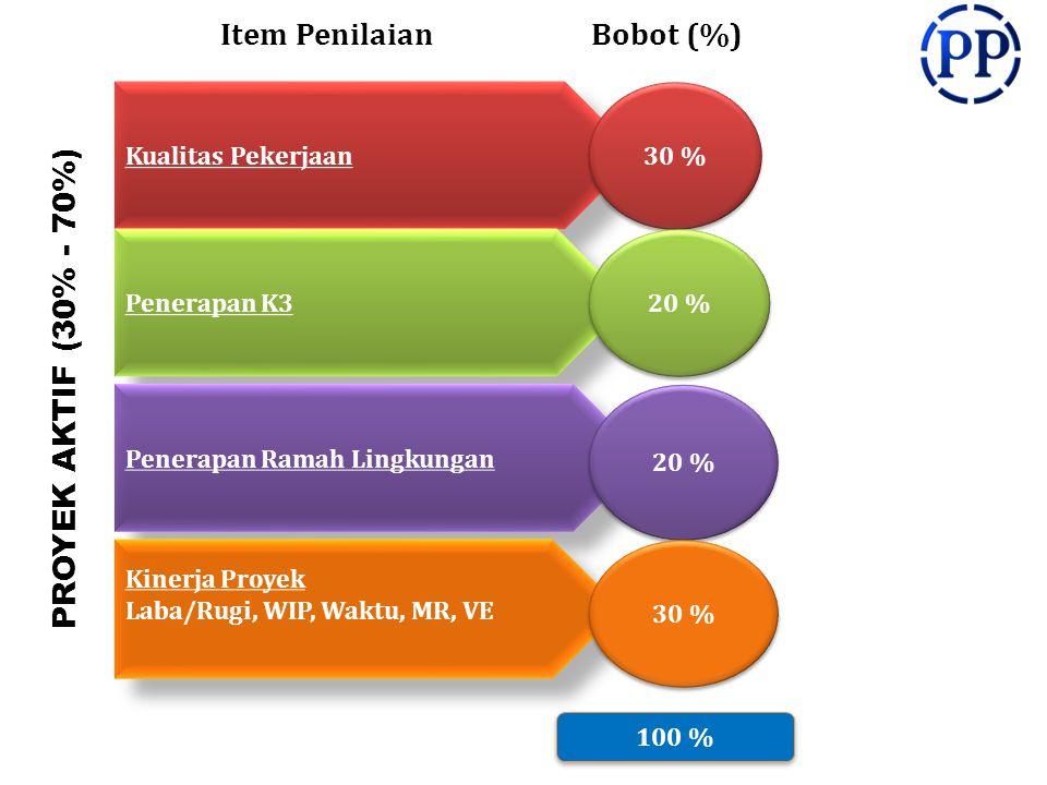 Item PenilaianBobot (%) 100 % Kualitas Pekerjaan Penerapan K3 Penerapan Ramah Lingkungan 30 % 20 % Kinerja Proyek Laba/Rugi, WIP, Waktu, MR, VE Kinerja Proyek Laba/Rugi, WIP, Waktu, MR, VE 30 % PROYEK AKTIF (30% - 70%)