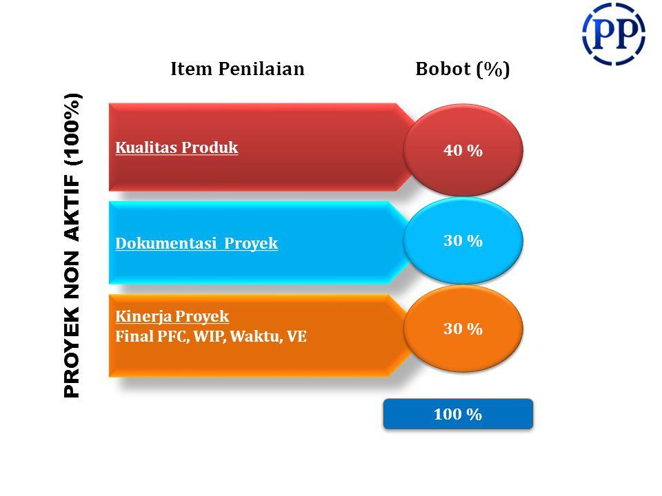 Item PenilaianBobot (%) 100 % PROYEK NON AKTIF (100%) Kualitas Produk 40 % Dokumentasi Proyek 30 % Kinerja Proyek Final PFC, WIP, Waktu, VE Kinerja Proyek Final PFC, WIP, Waktu, VE 30 %