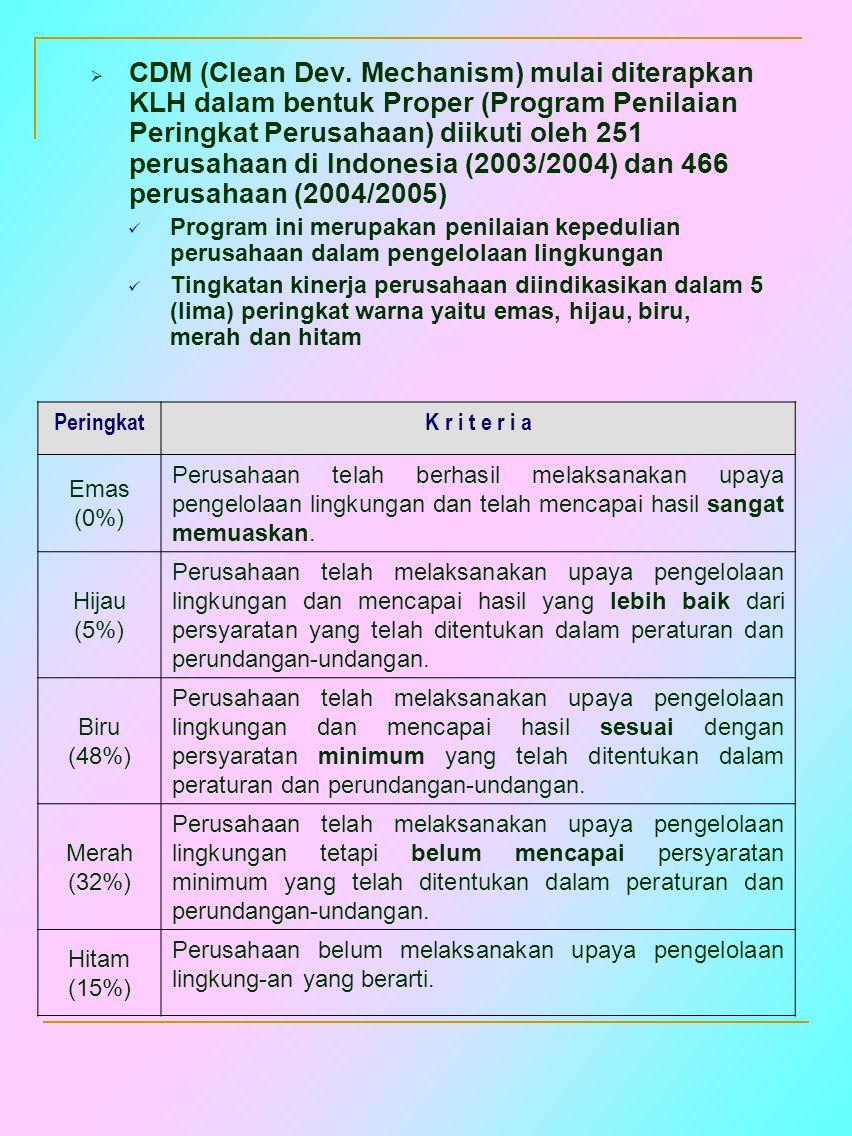  CDM (Clean Dev. Mechanism) mulai diterapkan KLH dalam bentuk Proper (Program Penilaian Peringkat Perusahaan) diikuti oleh 251 perusahaan di Indonesi