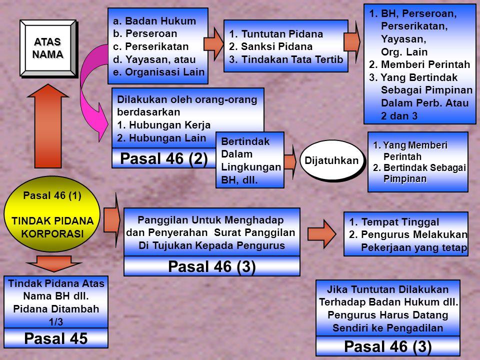 PASAL 43 (1) P I D A N A FORMIL PASAL 43 (1) P I D A N A FORMIL 1 BARANG SIAPA 2 Yang Dengan Melanggar Ketentuan PUU Yg Berlaku 3 Sengaja Melepas Atau Membuang PASAL 43 AYAT (2) 1.