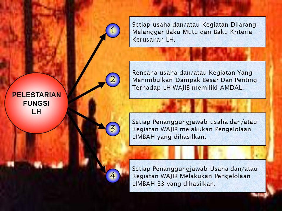 LH LH LH.ALAM Udara Air Tanah Pesisir & Laut Keanekaragaman Hayati LH.