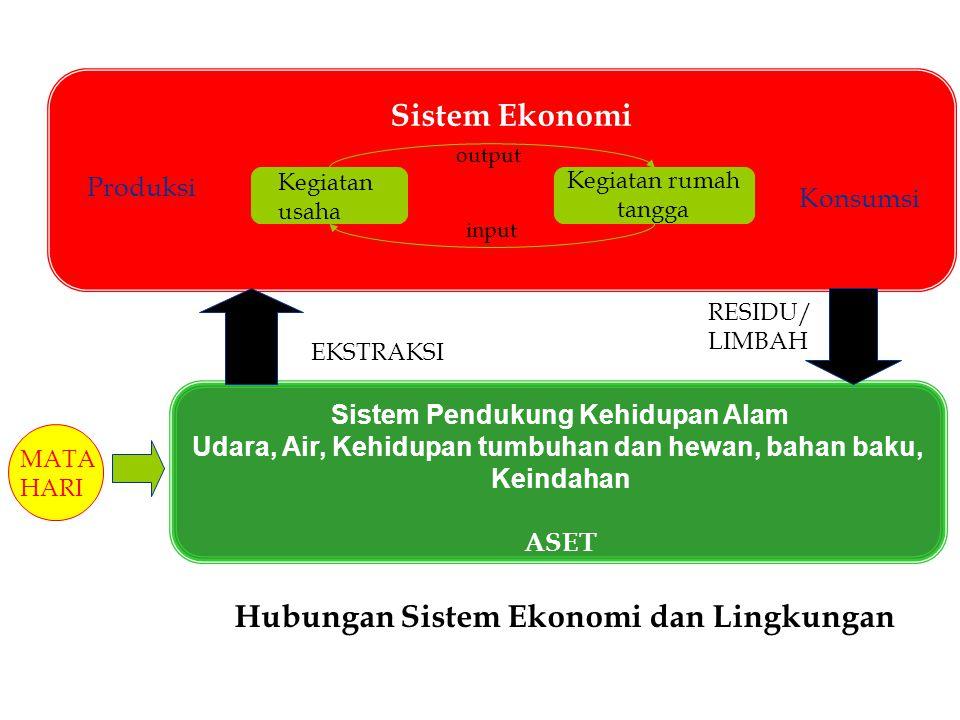 Kegiatan usaha Kegiatan rumah tangga output input Produksi Konsumsi Sistem Ekonomi Sistem Pendukung Kehidupan Alam Udara, Air, Kehidupan tumbuhan dan