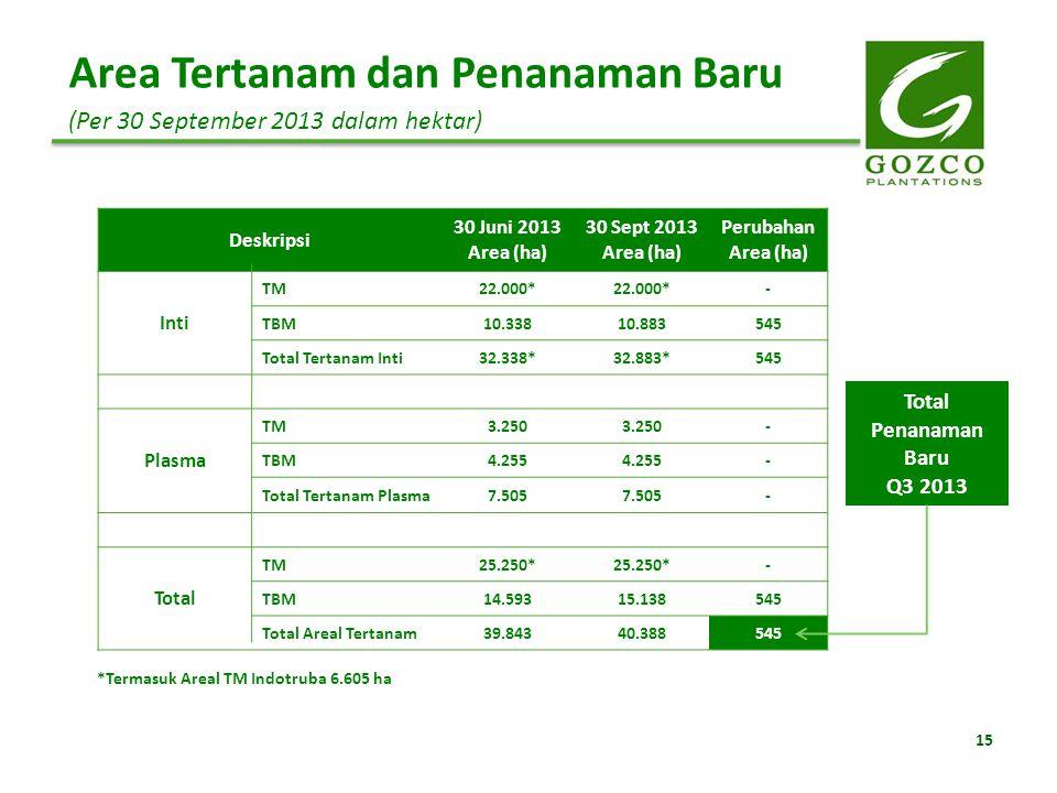 15 Area Tertanam dan Penanaman Baru (Per 30 September 2013 dalam hektar) Deskripsi 30 Juni 2013 Area (ha) 30 Sept 2013 Area (ha) Perubahan Area (ha) I