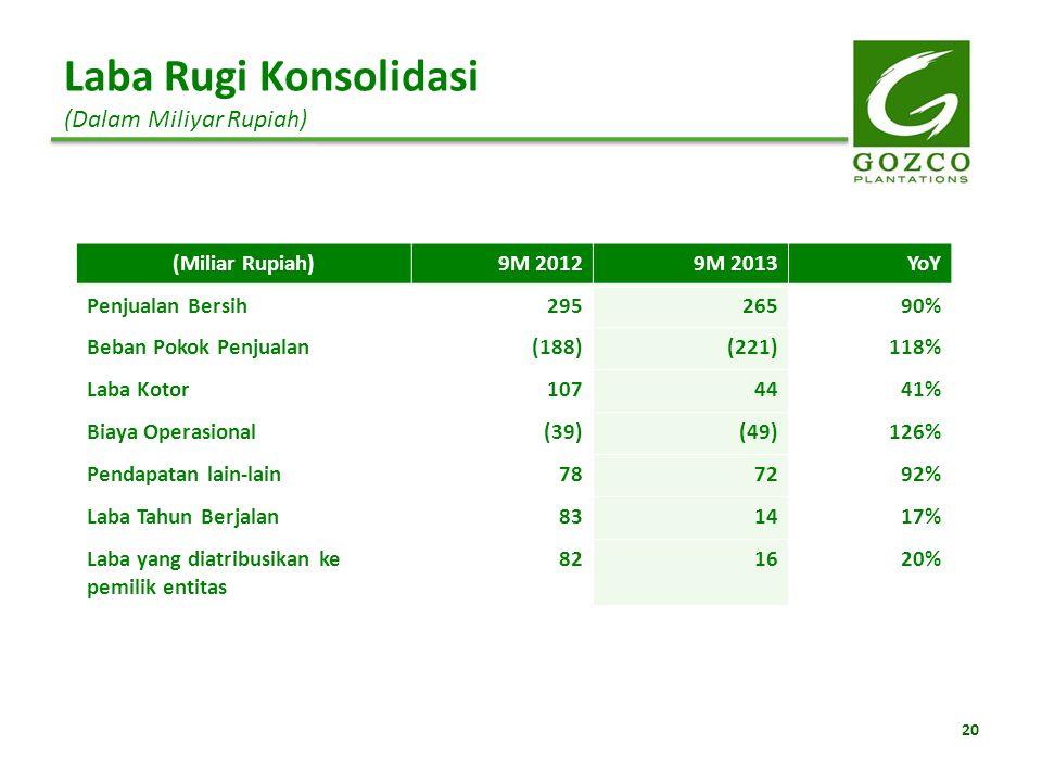 Laba Rugi Konsolidasi (Dalam Miliyar Rupiah) (Miliar Rupiah)9M 20129M 2013YoY Penjualan Bersih29526590% Beban Pokok Penjualan(188)(221)118% Laba Kotor