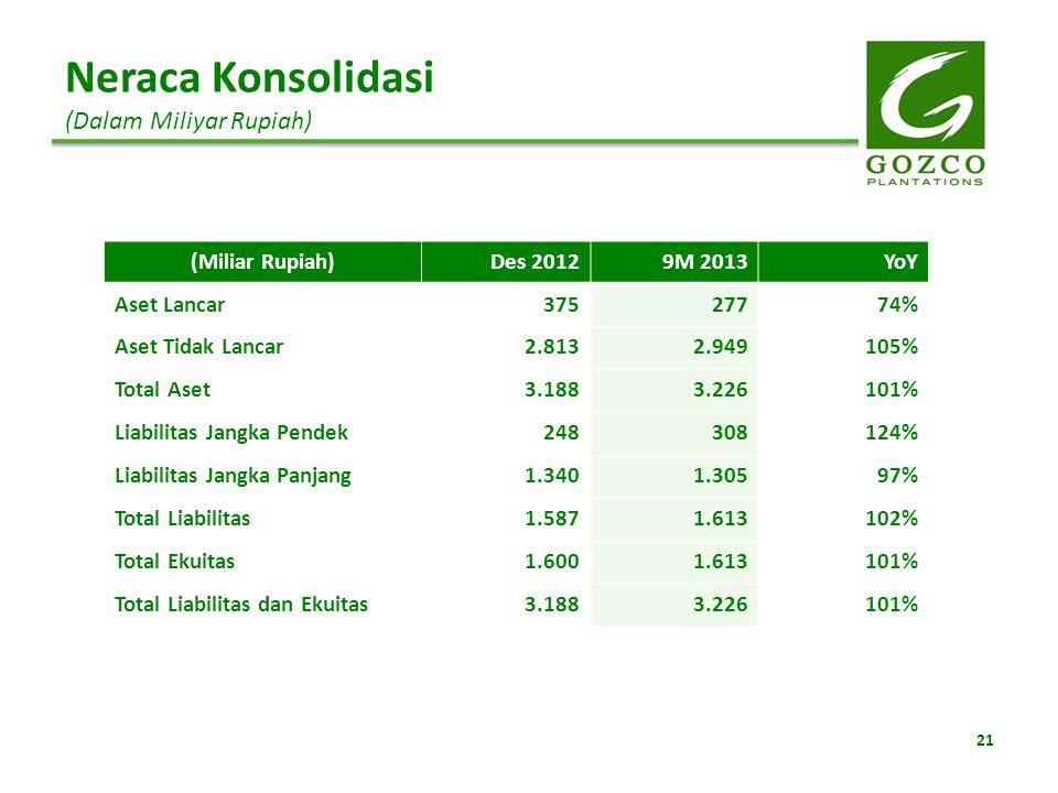 Neraca Konsolidasi (Dalam Miliyar Rupiah) (Miliar Rupiah)Des 20129M 2013YoY Aset Lancar37527774% Aset Tidak Lancar2.8132.949105% Total Aset3.1883.2261