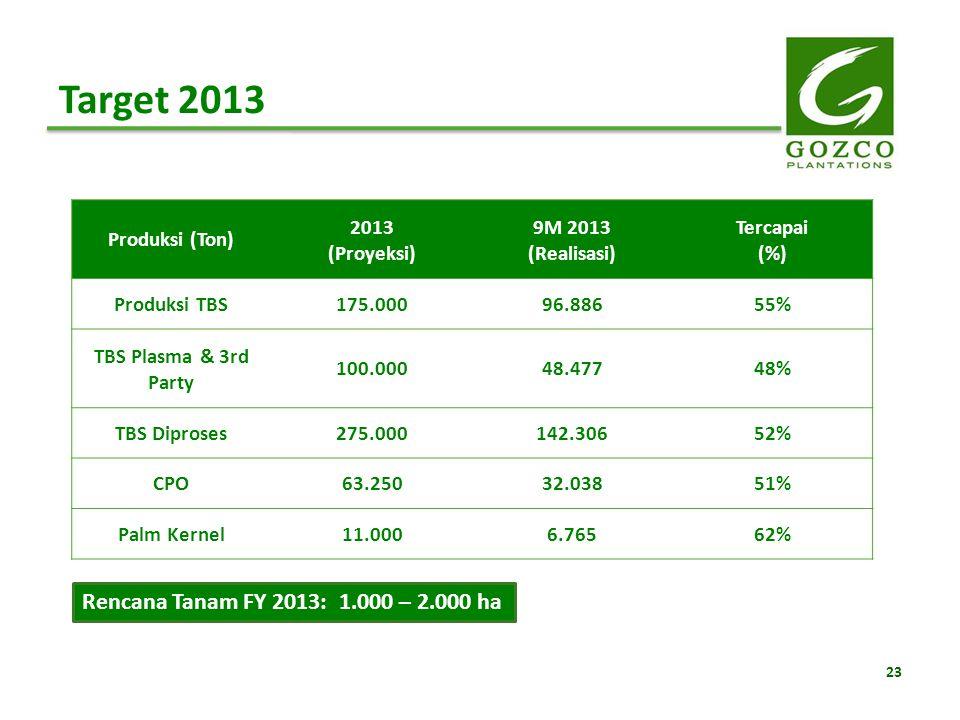 23 Target 2013 Produksi (Ton) 2013 (Proyeksi) 9M 2013 (Realisasi) Tercapai (%) Produksi TBS175.00096.88655% TBS Plasma & 3rd Party 100.00048.47748% TB