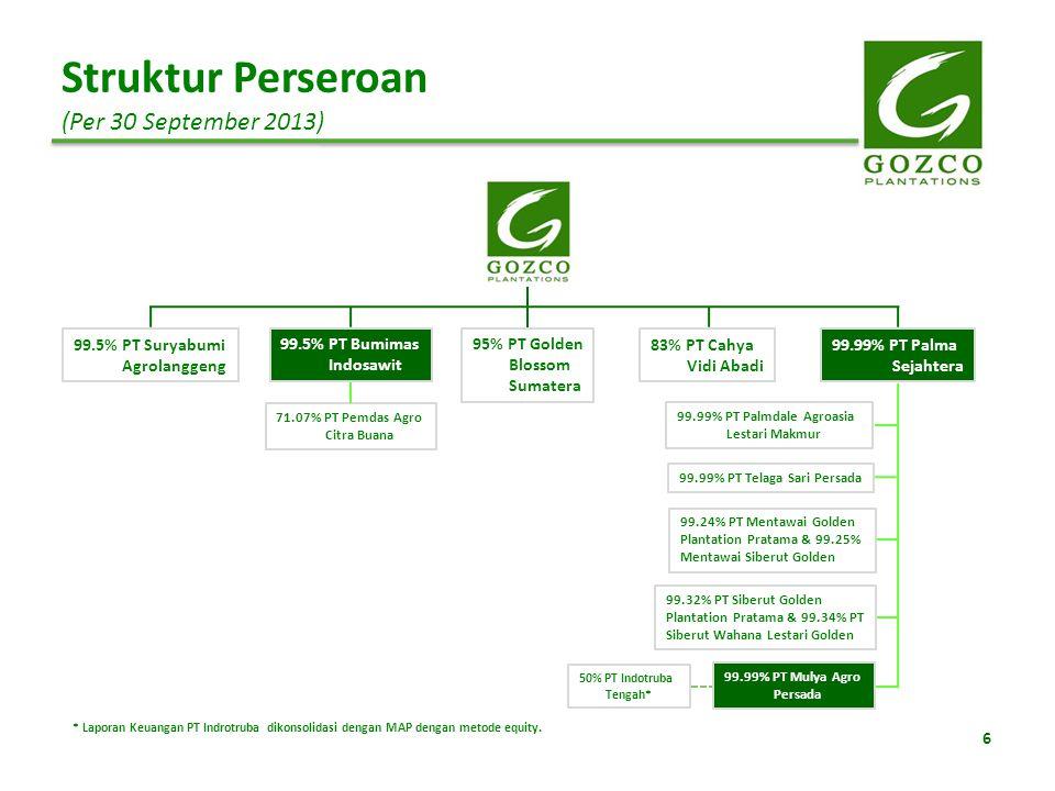 Struktur Perseroan (Per 30 September 2013) 99.5% PT Suryabumi Agrolanggeng 99.5% PT Bumimas Indosawit 83% PT Cahya Vidi Abadi 95% PT Golden Blossom Su