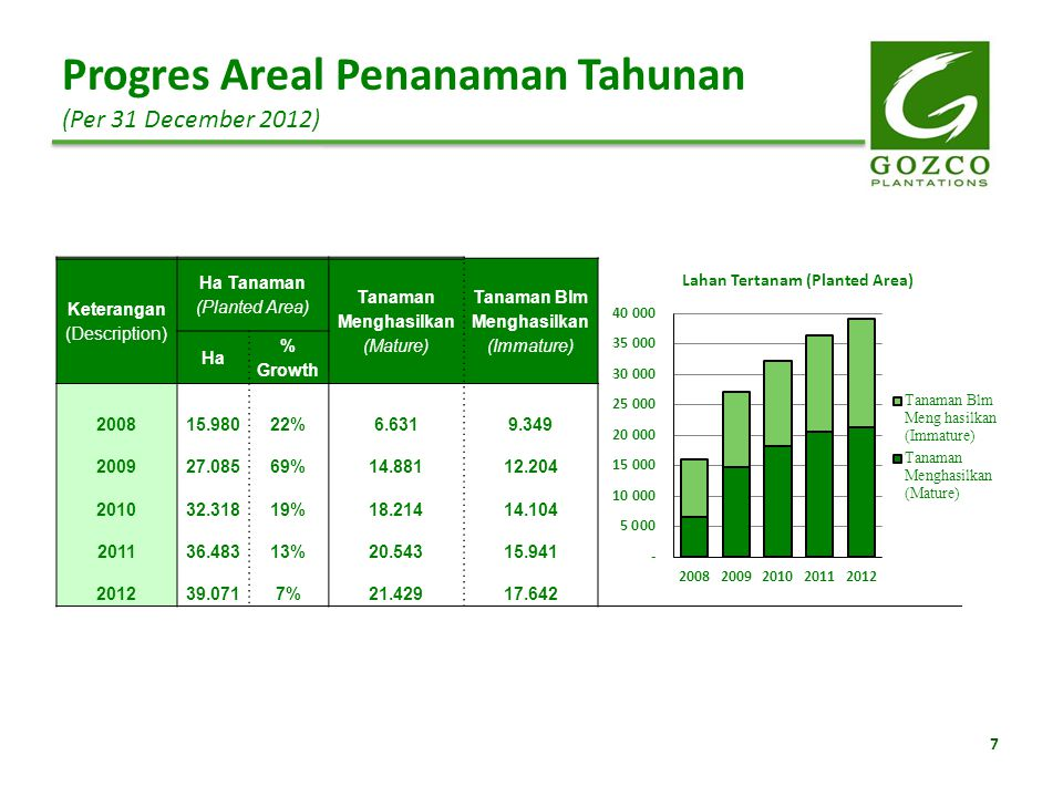 Keterangan (Description) Ha Tanaman (Planted Area) Tanaman Menghasilkan (Mature) Tanaman Blm Menghasilkan (Immature) Ha % Growth 200815.98022%6.6319.3