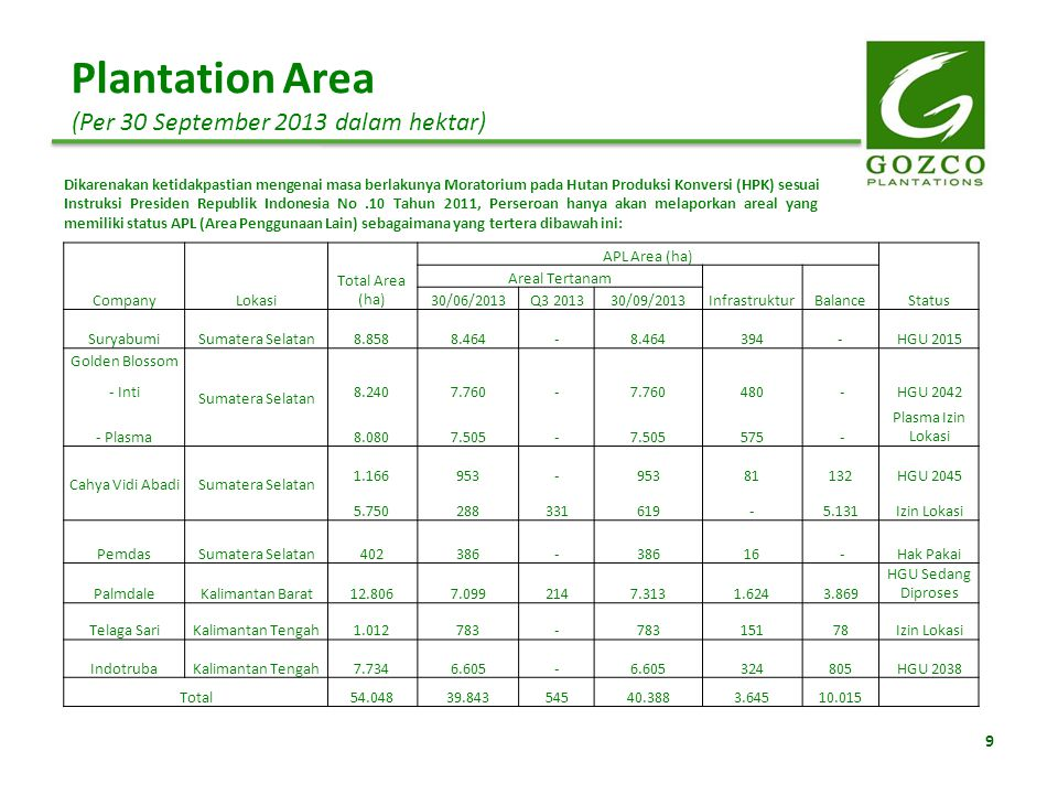 9 Plantation Area (Per 30 September 2013 dalam hektar) Dikarenakan ketidakpastian mengenai masa berlakunya Moratorium pada Hutan Produksi Konversi (HP