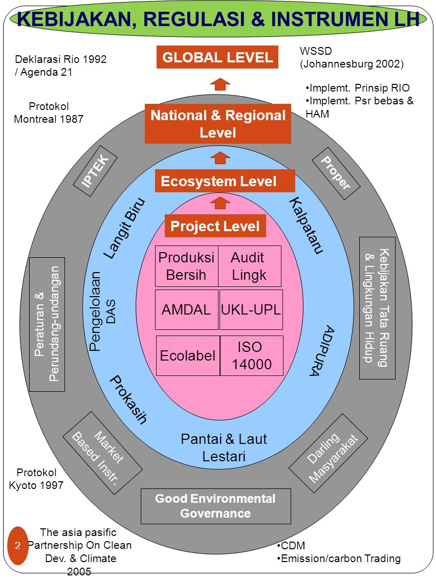 KEBIJAKAN, REGULASI & INSTRUMEN LH National & Regional Level Proper Peraturan & Perundang-undangan Kebijakan Tata Ruang & Lingkungan Hidup Market Base