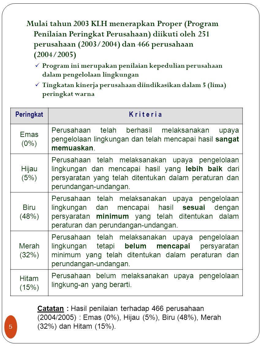 Mulai tahun 2003 KLH menerapkan Proper (Program Penilaian Peringkat Perusahaan) diikuti oleh 251 perusahaan (2003/2004) dan 466 perusahaan (2004/2005)
