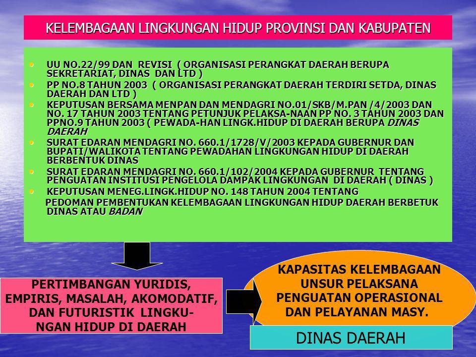 KELEMBAGAAN LINGKUNGAN HIDUP PROVINSI DAN KABUPATEN UU NO.22/99 DAN REVISI ( ORGANISASI PERANGKAT DAERAH BERUPA SEKRETARIAT, DINAS DAN LTD ) UU NO.22/