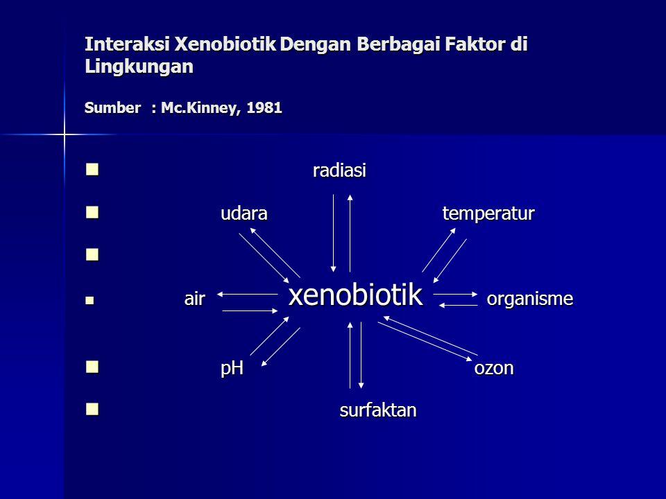 Interaksi Xenobiotik Dengan Berbagai Faktor di Lingkungan Sumber : Mc.Kinney, 1981 radiasi radiasi udara temperatur udara temperatur air xenobiotik organisme air xenobiotik organisme pH ozon pH ozon surfaktan surfaktan