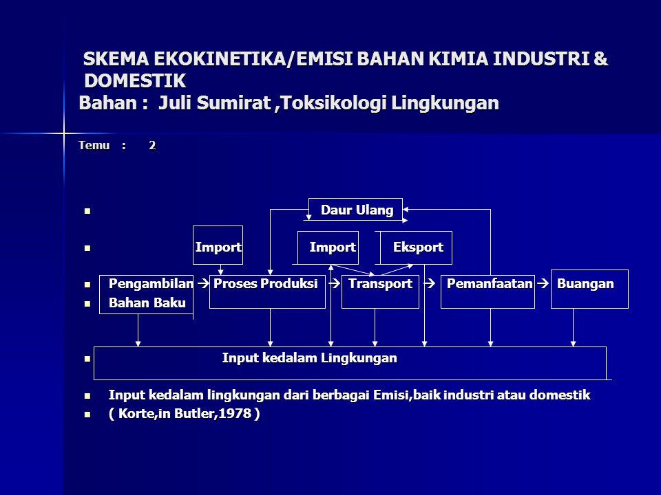 SKEMA EKOKINETIKA/EMISI BAHAN KIMIA INDUSTRI & DOMESTIK Bahan : Juli Sumirat,Toksikologi Lingkungan Temu : 2 SKEMA EKOKINETIKA/EMISI BAHAN KIMIA INDUSTRI & DOMESTIK Bahan : Juli Sumirat,Toksikologi Lingkungan Temu : 2 Daur Ulang Daur Ulang Import Import Eksport Import Import Eksport Pengambilan  Proses Produksi  Transport  Pemanfaatan  Buangan Pengambilan  Proses Produksi  Transport  Pemanfaatan  Buangan Bahan Baku Bahan Baku Input kedalam Lingkungan Input kedalam Lingkungan Input kedalam lingkungan dari berbagai Emisi,baik industri atau domestik Input kedalam lingkungan dari berbagai Emisi,baik industri atau domestik ( Korte,in Butler,1978 ) ( Korte,in Butler,1978 )
