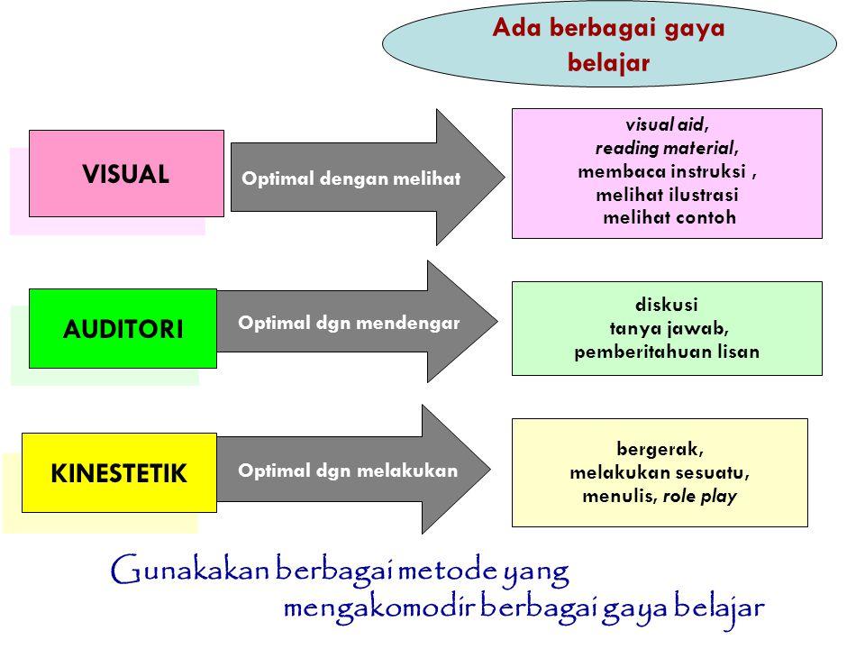 Ada berbagai gaya belajar VISUAL AUDITORI KINESTETIK Optimal dengan melihat Optimal dgn mendengar Optimal dgn melakukan visual aid, reading material,