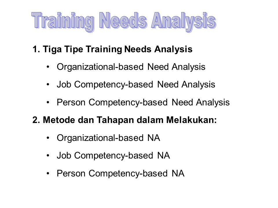 1.Tiga Tipe Training Needs Analysis Organizational-based Need Analysis Job Competency-based Need Analysis Person Competency-based Need Analysis 2.Meto
