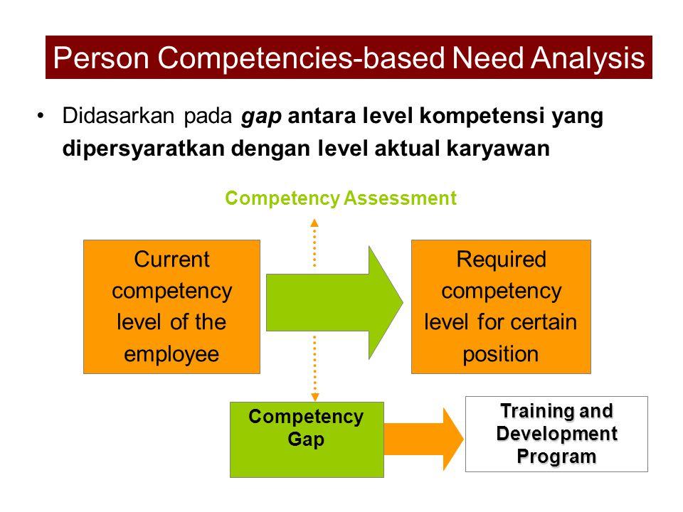 Didasarkan pada gap antara level kompetensi yang dipersyaratkan dengan level aktual karyawan Person Competencies-based Need Analysis Required competen