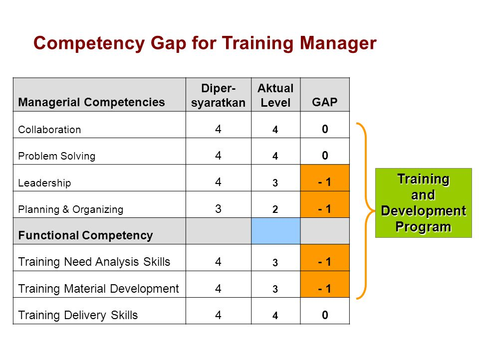 Managerial Competencies Diper- syaratkan Aktual LevelGAP Collaboration 4 4 0 Problem Solving 4 4 0 Leadership 4 3 - 1 Planning & Organizing 3 2 - 1 Functional Competency Training Need Analysis Skills4 3 - 1 Training Material Development4 3 - 1 Training Delivery Skills4 4 0 Competency Gap for Training Manager Trainingand Development Program